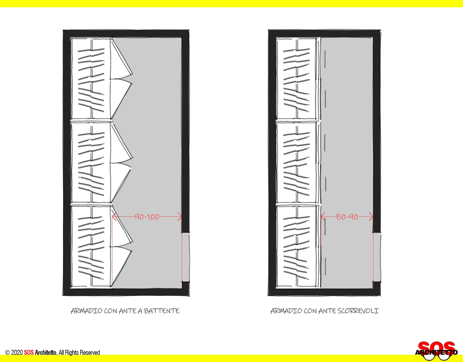 Misure Minime Per Cabina Armadio.Cabina Armadio Dietro Il Letto Le Dimensioni Sos Architetto